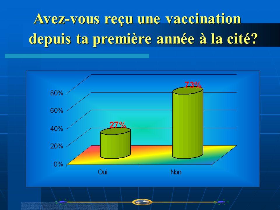 Avez-vous reçu une vaccination depuis ta première année à la cité? Avez-vous reçu une vaccination depuis ta première année à la cité?