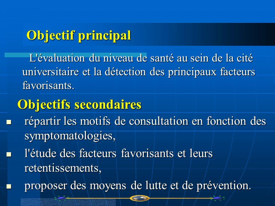 Objectif principal L'évaluation du niveau de santé au sein de la cité universitaire et la détection des principaux facteurs favorisants. L'évaluation