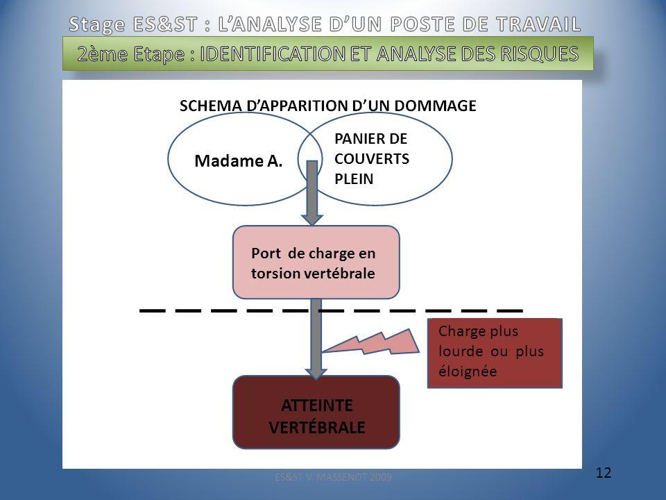 ES&ST V. MASSENOT 2009 12 Madame A. PANIER DE COUVERTS PLEIN Charge plus lourde ou plus éloignée Port de charge en torsion vertébrale ATTEINTE VERTÉBR