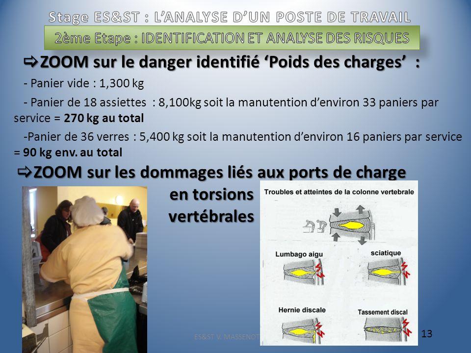 ZOOM sur le danger identifié Poids des charges : ZOOM sur le danger identifié Poids des charges : - Panier vide : 1,300 kg - Panier de 18 assiettes :