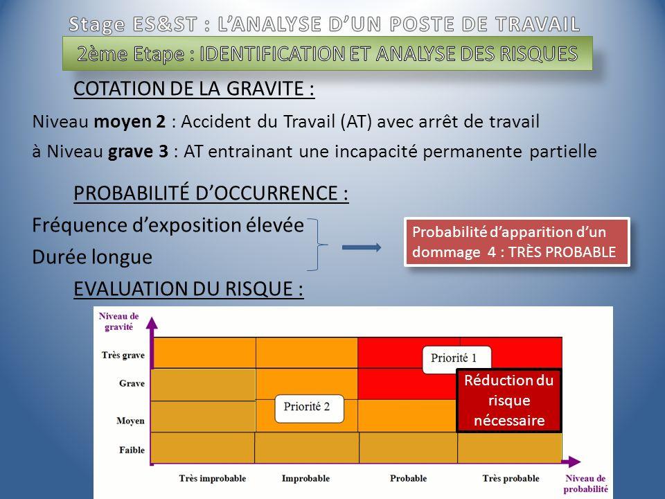 COTATION DE LA GRAVITE : Niveau moyen 2 : Accident du Travail (AT) avec arrêt de travail à Niveau grave 3 : AT entrainant une incapacité permanente pa