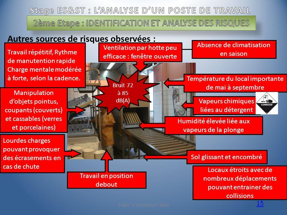 ES&ST V. MASSENOT 2009 15 Autres sources de risques observées : Absence de climatisation en saison Température du local importante de mai à septembre