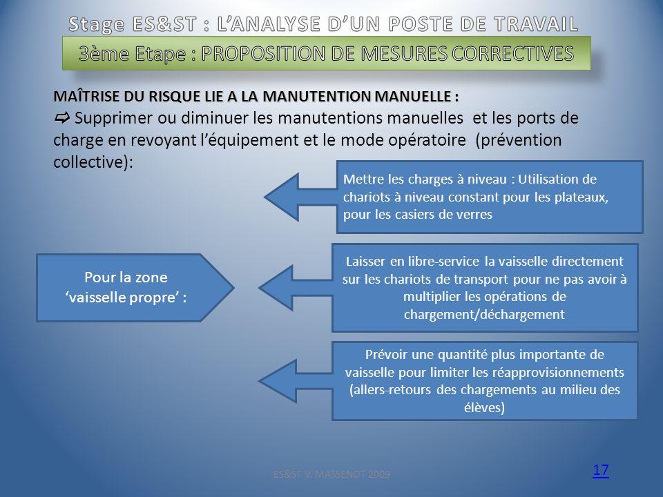 ES&ST V. MASSENOT 2009 17 MAÎTRISE DU RISQUE LIE A LA MANUTENTION MANUELLE : Supprimer ou diminuer les manutentions manuelles et les ports de charge e