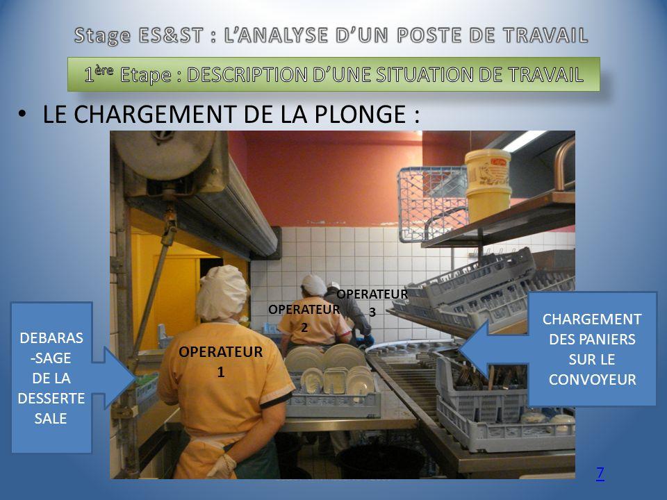 LE CHARGEMENT DE LA PLONGE : ES&ST V. MASSENOT 2009 7 DEBARAS -SAGE DE LA DESSERTE SALE CHARGEMENT DES PANIERS SUR LE CONVOYEUR OPERATEUR 1 OPERATEUR