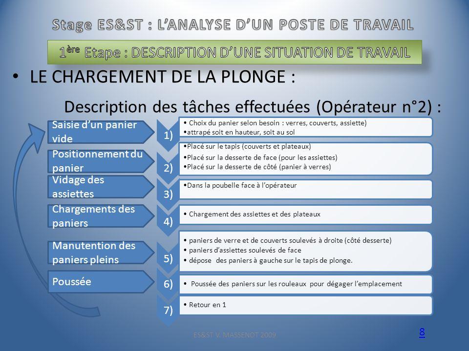 LE CHARGEMENT DE LA PLONGE : Description des tâches effectuées (Opérateur n°2) : ES&ST V. MASSENOT 2009 8 1) Choix du panier selon besoin : verres, co