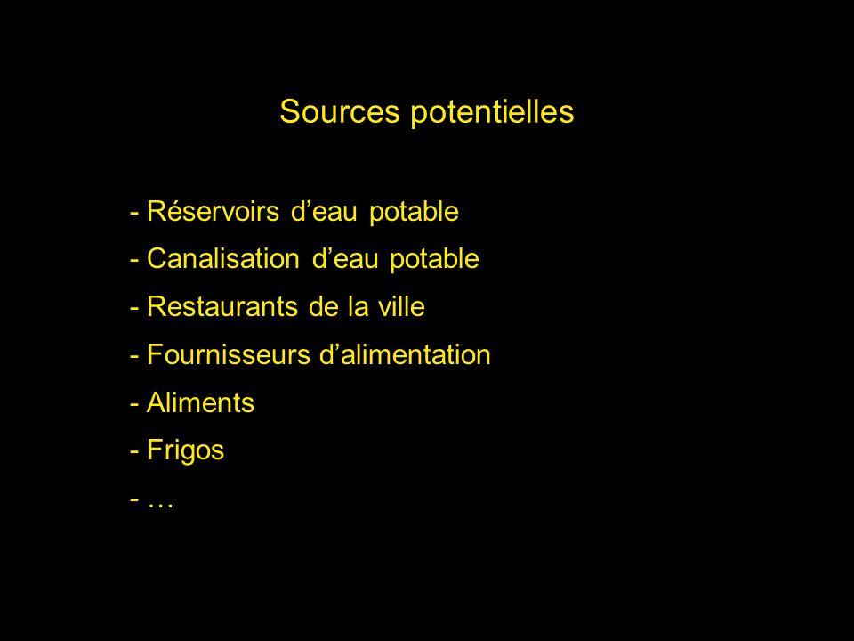 Sources potentielles - Réservoirs deau potable - Canalisation deau potable - Restaurants de la ville - Fournisseurs dalimentation - Aliments - Frigos