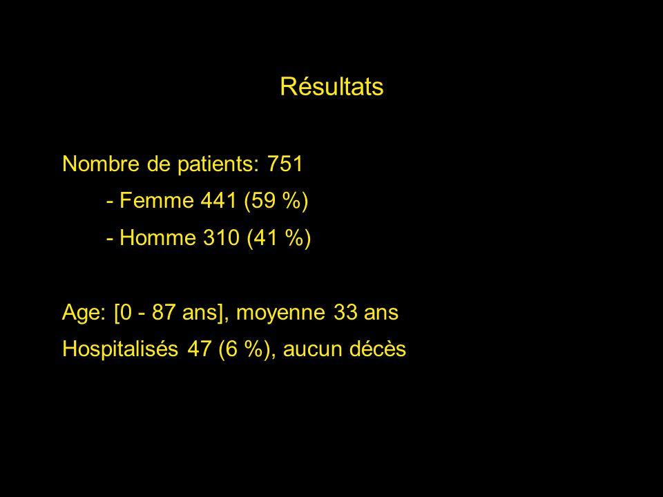 Résultats Nombre de patients: 751 - Femme 441 (59 %) - Homme 310 (41 %) Age: [0 - 87 ans], moyenne 33 ans Hospitalisés 47 (6 %), aucun décès