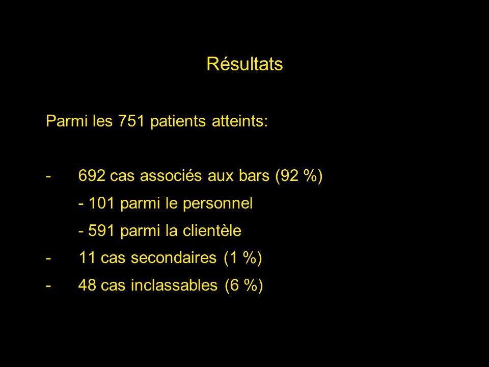 Résultats Parmi les 751 patients atteints: -692 cas associés aux bars (92 %) - 101 parmi le personnel - 591 parmi la clientèle -11 cas secondaires (1
