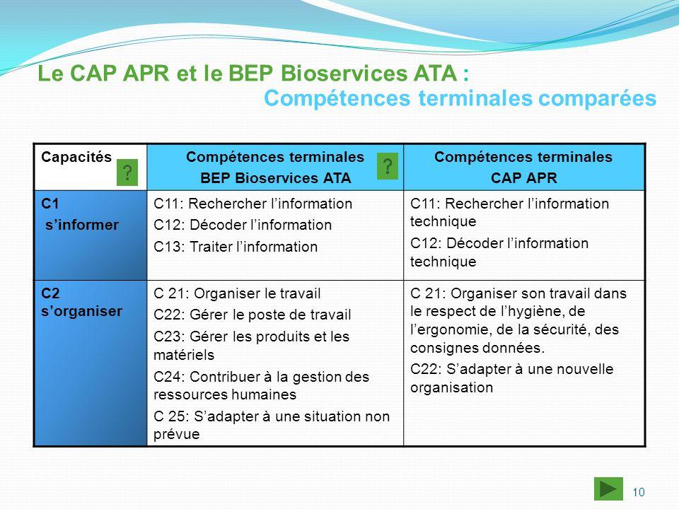CapacitésCompétences terminales BEP Bioservices ATA Compétences terminales CAP APR C1 sinformer C11: Rechercher linformation C12: Décoder linformation
