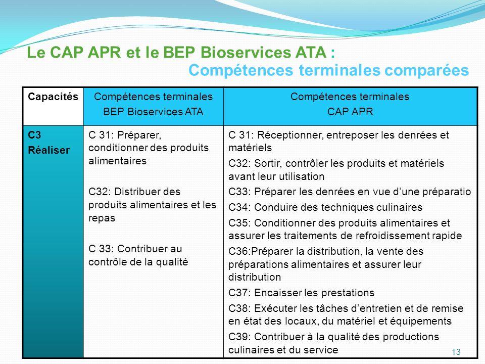 CapacitésCompétences terminales BEP Bioservices ATA Compétences terminales CAP APR C4 Communiquer C 41: Situer sa fonction dans lentreprise ou la collectivité C42: Etablir des relations professionnelles C 41: Participer à la mise en valeur de limage de lentreprise, de létablissement C 42: Accueillir, informer, conseiller et servir le client C 43: Se situer dans lorganisation de lentreprise ou de létablissement 14 Le CAP APR et le BEP Bioservices ATA : Compétences terminales comparées