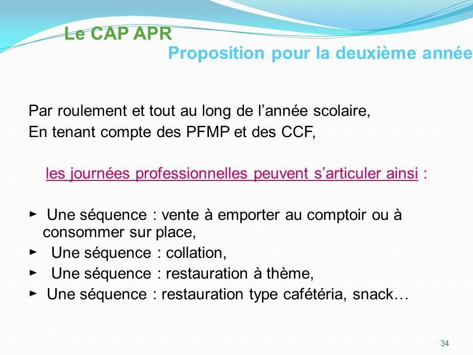 Organisation des postes de travail et Responsabilités élèves 1 ère année CAP2 ème année CAP 35 Le CAP APR Proposition dorganisation des postes