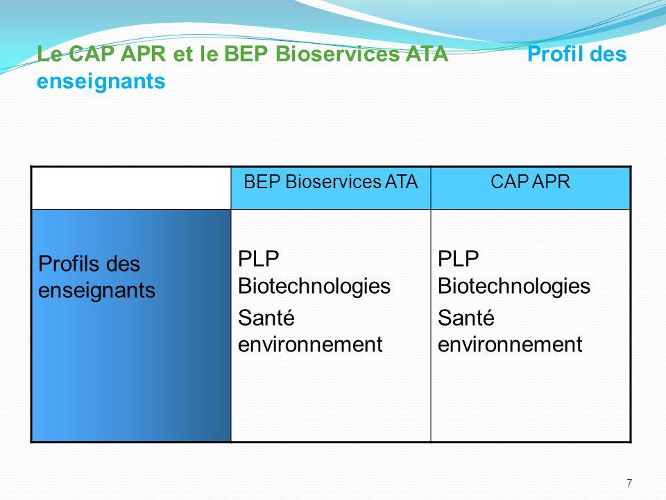 BEP Bioservices ATACAP APR Savoirs associés - Microbiologie générale et Appliquée - Nutrition - Hygiène et qualité de lenvironnement - Organisation et qualité de la production et des services - Qualité - Connaissance des milieux de travail - Rationalisation de la production et des services - -Technologie (des produits, des équipements - - Techniques professionnelles - Microbiologie appliquée - Sciences de lalimentation - Connaissance des milieux professionnels Entreprise Rationalisation des productions et des services Prévention sécurité 8 Le CAP APR et le BEP Bioservices ATA : Savoirs associés comparés