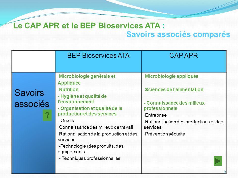BEP Bioservices ATACAP APR Savoirs associés - Microbiologie générale et Appliquée - Nutrition - Hygiène et qualité de lenvironnement - Organisation et