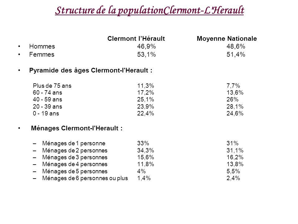 Structure de la populationClermont-L'Herault Clermont lHérault Moyenne Nationale Hommes46,9% 48,6% Femmes53,1%51,4% Pyramide des âges Clermont-l'Herau