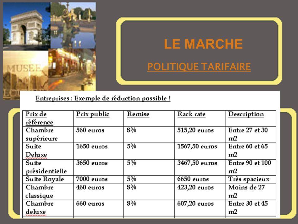 LE MARCHE POLITIQUE TARIFAIRE LE MARCHE