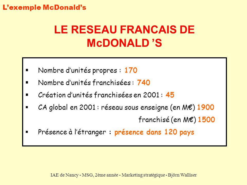 IAE de Nancy - MSG, 2ème année - Marketing stratégique - Björn Walliser LE RESEAU FRANCAIS DE McDONALD S Nombre dunités propres : 170 Nombre dunités f