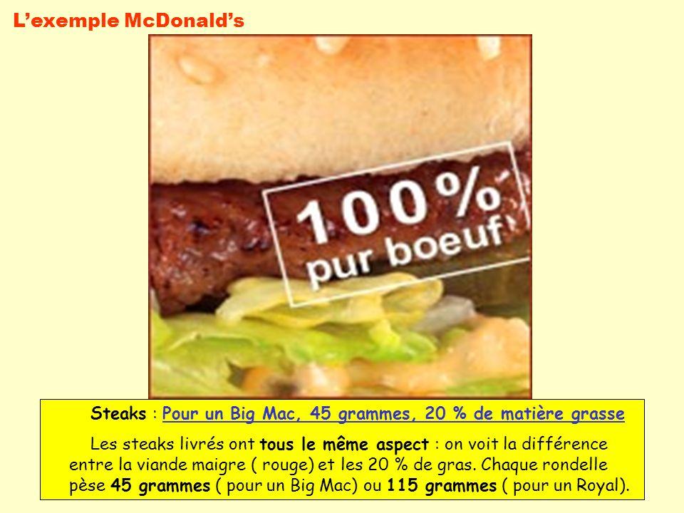IAE de Nancy - MSG, 2ème année - Marketing stratégique - Björn Walliser Steaks : Pour un Big Mac, 45 grammes, 20 % de matière grasse Les steaks livrés