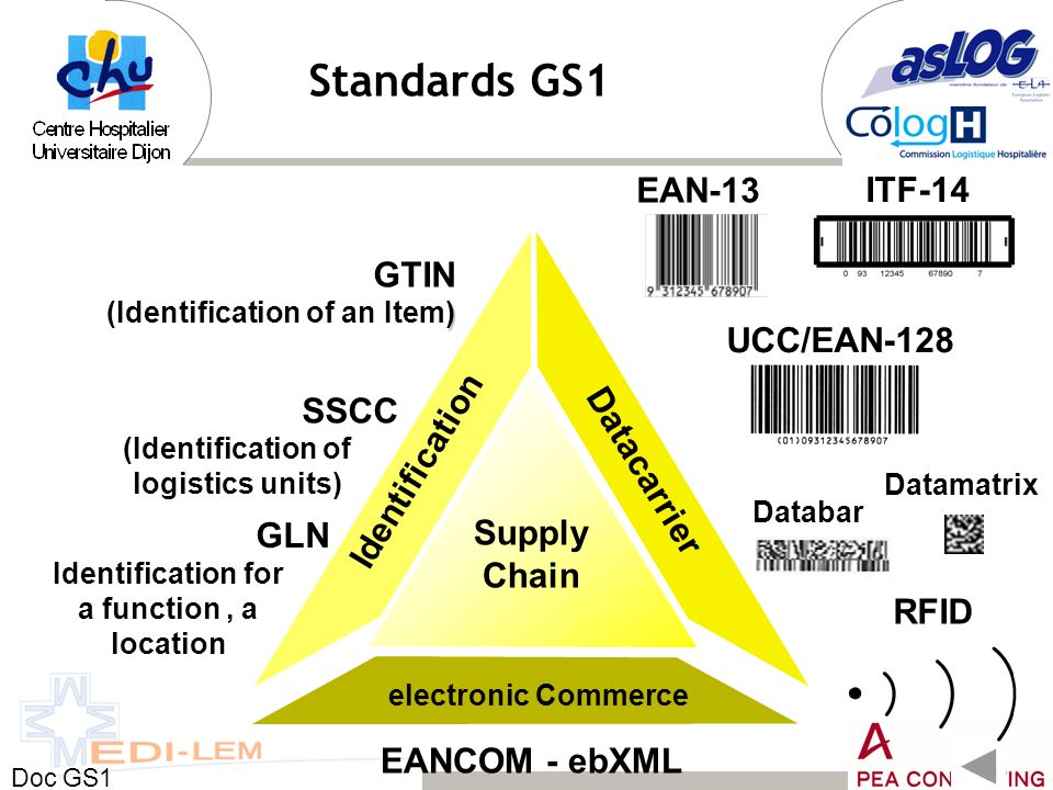 Identification Datacarrier electronic Commerce Supply Chain EANCOM - ebXML GTIN ) (Identification of an Item) SSCC (Identification of logistics units)