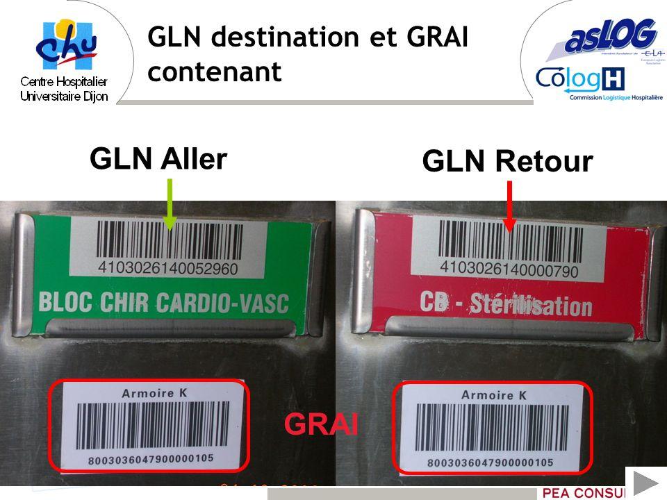 GLN destination et GRAI contenant GLN Aller GLN Retour GRAI