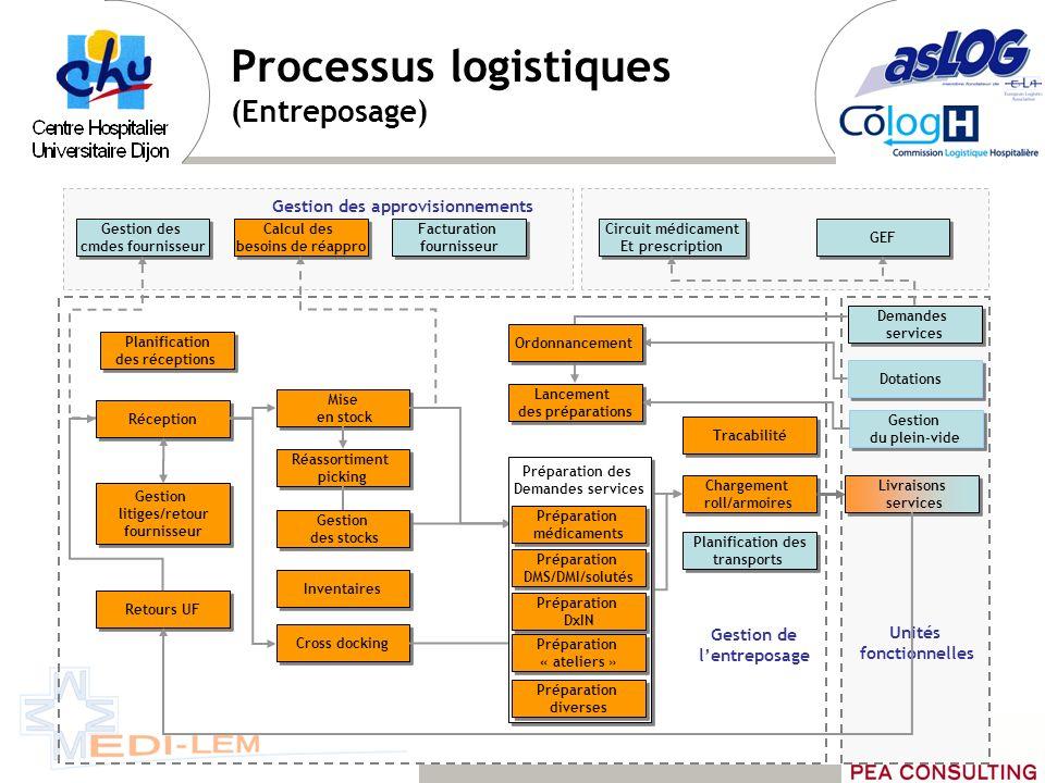 Processus logistiques (Entreposage) Mise en stock Mise en stock Chargement roll/armoires Chargement roll/armoires Inventaires Réception Gestion litige