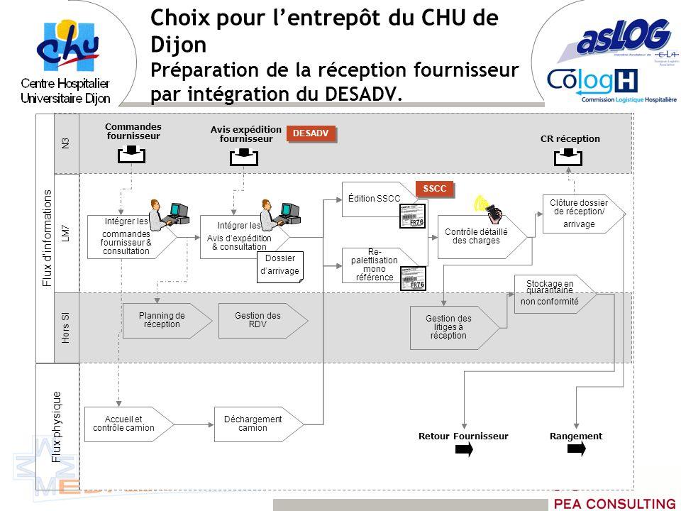 Choix pour lentrepôt du CHU de Dijon Préparation de la réception fournisseur par intégration du DESADV. Flux dinformations N3 LM7 Hors SI Flux physiqu