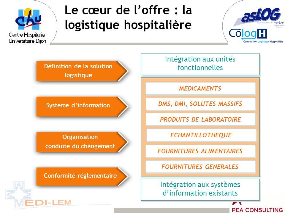 Le cœur de loffre : la logistique hospitalière Définition de la solution logistique Système dinformation Organisation conduite du changement Conformit