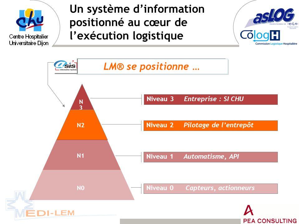 LM® se positionne … N3N3 N2 N1 N0 Niveau 3 Entreprise : SI CHU Niveau 2 Pilotage de lentrepôt Niveau 1 Automatisme, API Niveau 0 Capteurs, actionneurs