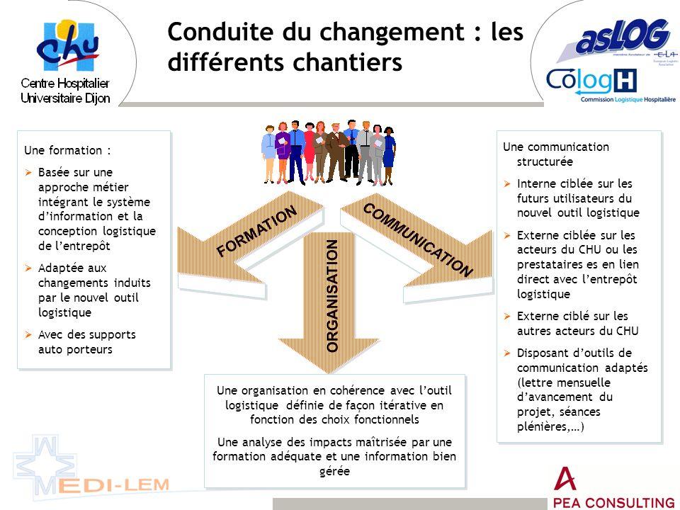 Conduite du changement : les différents chantiers COMMUNICATION FORMATION ORGANISATION Une formation : Basée sur une approche métier intégrant le syst