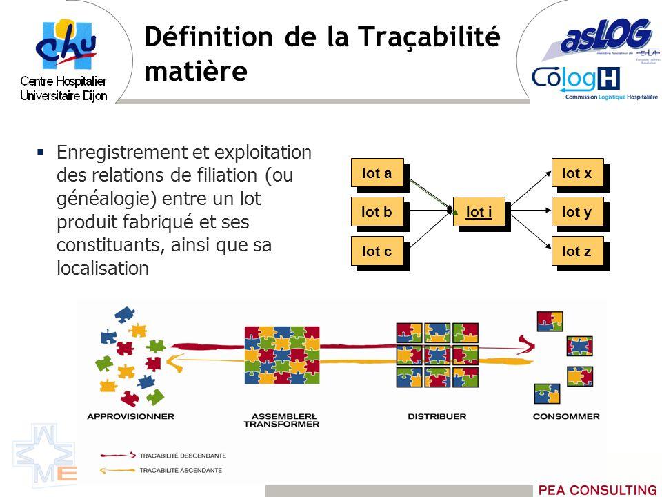 Définition de la Traçabilité matière Enregistrement et exploitation des relations de filiation (ou généalogie) entre un lot produit fabriqué et ses co
