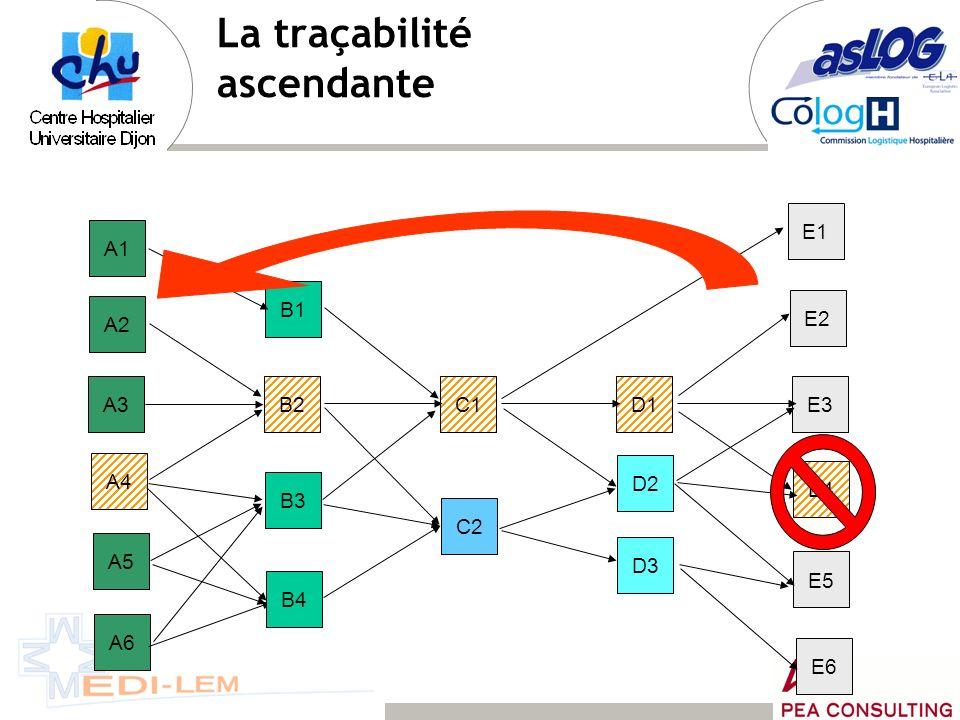 A3B2C1D1E3 A2 A4 A5 A1 B1 B3 D2 D3 E2 E1 E4 E5 A6 C2 B4 E6 Producteur1 ère transformation2 ème transformation Plate-forme de distribution Point de vente Restaurant collectif La traçabilité descendante