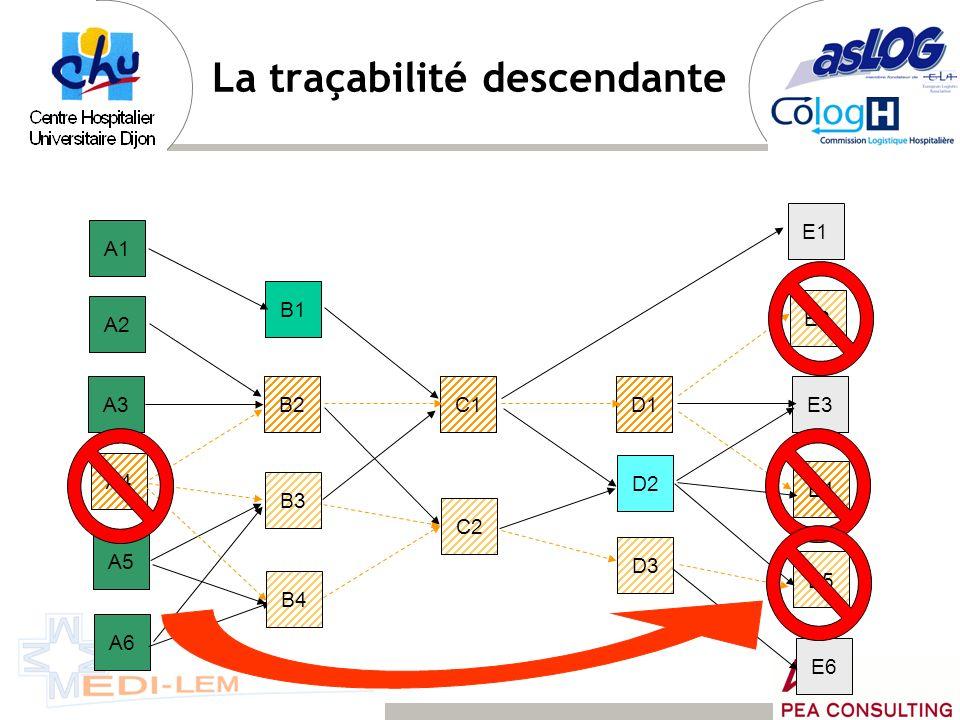 A3B2C1D1E3 A2 A4 A5 A1 B1 B3 D2 D3 E2 E1 E4 E5 A6 C2 B4 E6 Producteur1 ère transformation2 ème transformation Plate-forme de distribution Point de ven