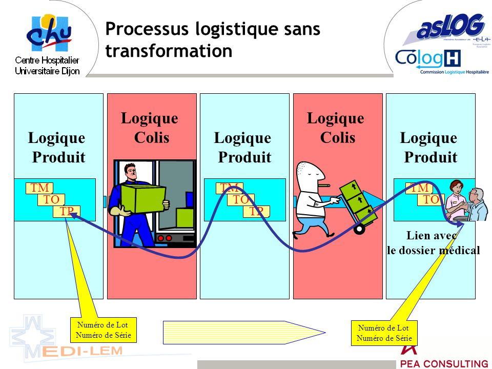 Choix pour lentrepôt du CHU de Dijon Standards GS1 Avis dexpédition : DESADV Codes colis: SSCC GRAI Codes produits : GTIN Codes lieux fonction : GLN
