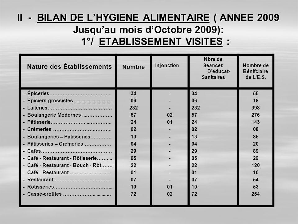 II - BILAN DE LHYGIENE ALIMENTAIRE ( ANNEE 2009 Jusquau mois dOctobre 2009): 1°/ ETABLISSEMENT VISITES : Nature des Établissements Nombre Injonction N