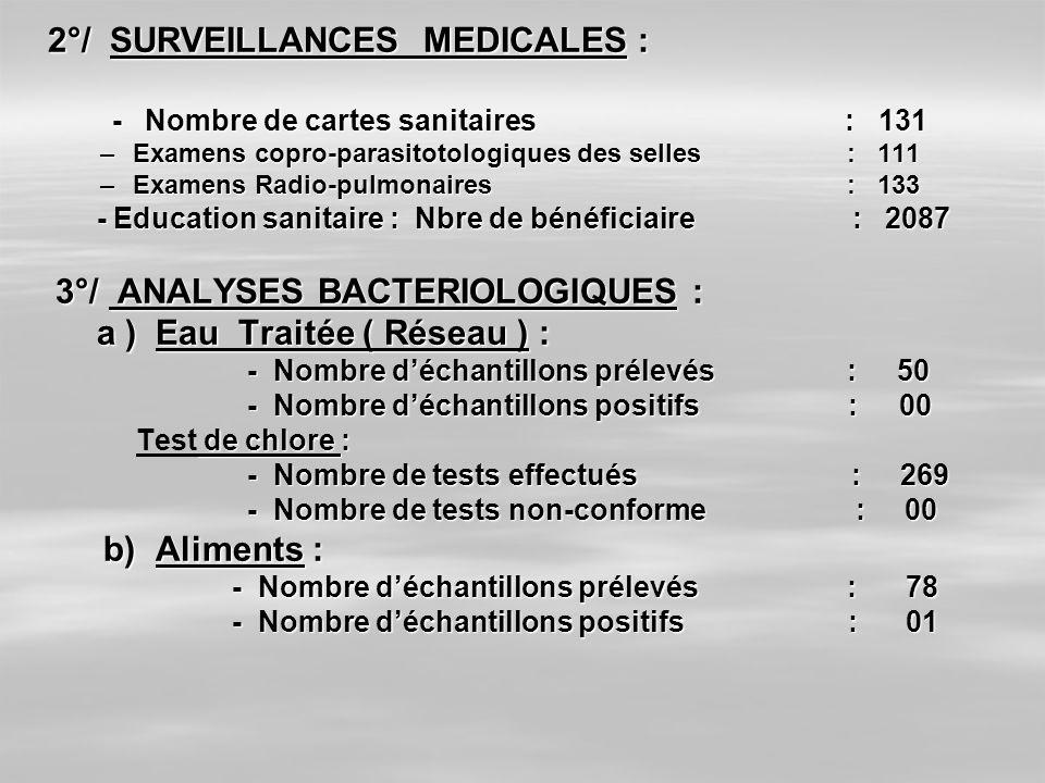 2°/ SURVEILLANCES MEDICALES : - Nombre de cartes sanitaires : 131 - Nombre de cartes sanitaires : 131 –Examens copro-parasitotologiques des selles : 1