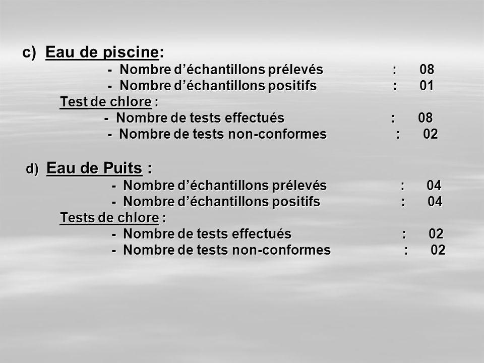 c) Eau de piscine: - Nombre déchantillons prélevés : 08 - Nombre déchantillons prélevés : 08 - Nombre déchantillons positifs : 01 - Nombre déchantillo