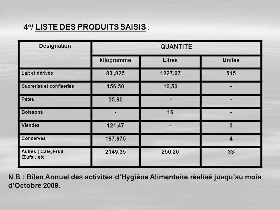 4°/ LISTE DES PRODUITS SAISIS : Désignation QUANTITE kilogrammeLitresUnités Lait et dérivés 83,9251227,67515 Sucreries et confiseries 156,5010,50- Pât