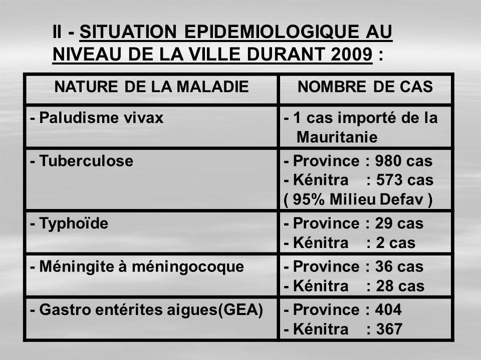 II - SITUATION EPIDEMIOLOGIQUE AU NIVEAU DE LA VILLE DURANT 2009 : NATURE DE LA MALADIENOMBRE DE CAS - Paludisme vivax- 1 cas importé de la Mauritanie