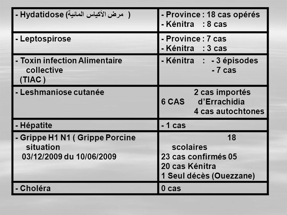 - Hydatidose (مرض الأكياس المائية )- Province : 18 cas opérés - Kénitra : 8 cas - Leptospirose- Province : 7 cas - Kénitra : 3 cas - Toxin infection A