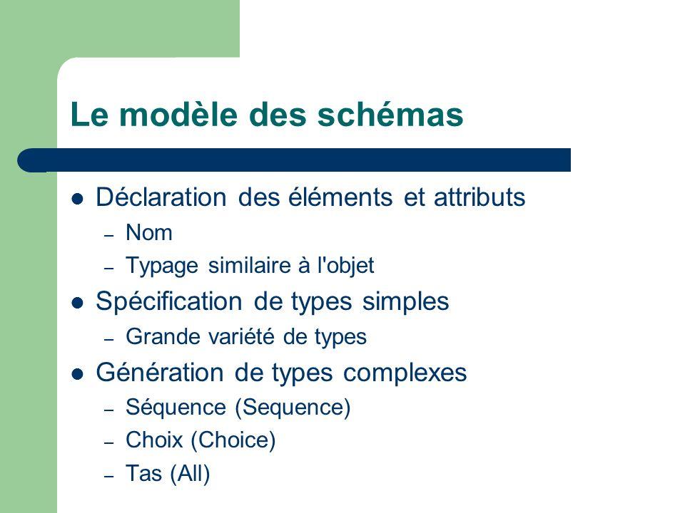 Le modèle des schémas Déclaration des éléments et attributs – Nom – Typage similaire à l'objet Spécification de types simples – Grande variété de type