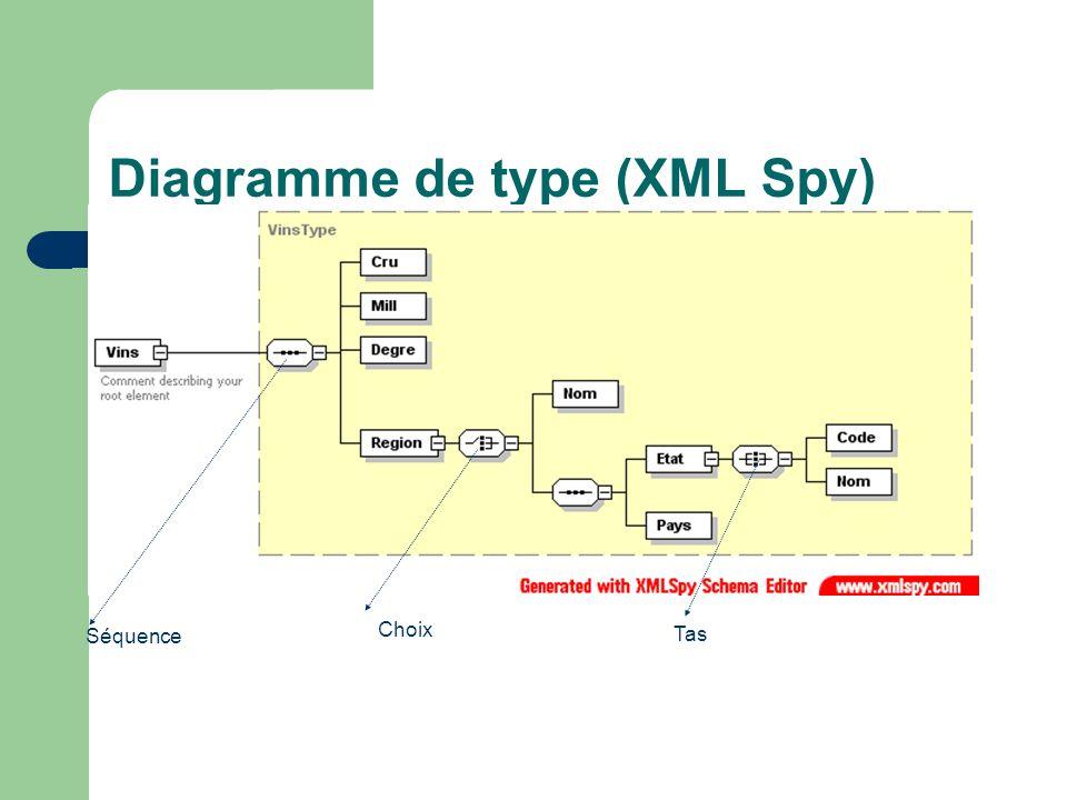 Diagramme de type (XML Spy) Séquence Choix Tas