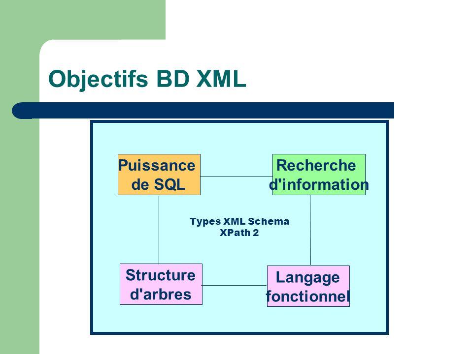 Objectifs BD XML Types XML Schema XPath 2 Puissance de SQL Structure d'arbres Recherche d'information Langage fonctionnel