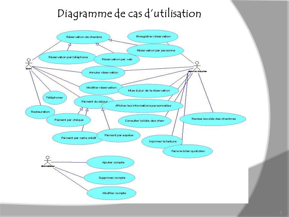 Diagramme de cas dutilisation 8