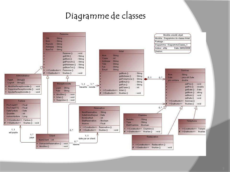 Diagramme de classes 9