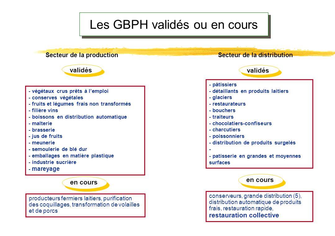 La Directive 93/ 43 encourage la rédaction d'un GBPH. Application volontaire. Concertation avec les autres intervenants Avis Validation Présentation R