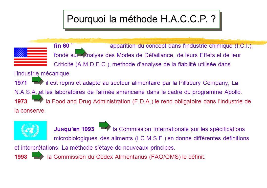 La méthode H.A.C.C.P. (Hazard Analysis and Critical Control Point) Analyse des Dangers - Points Critiques pour leur Maîtrise La méthode H.A.C.C.P. (Ha