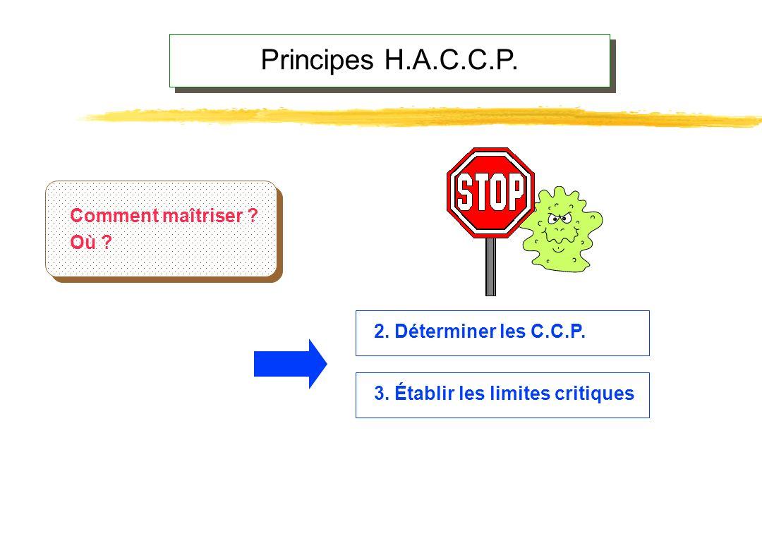 Principes H.A.C.C.P. 1. Analyser les dangers Quels problèmes ? Où ? Pourquoi ? Quels problèmes ? Où ? Pourquoi ?
