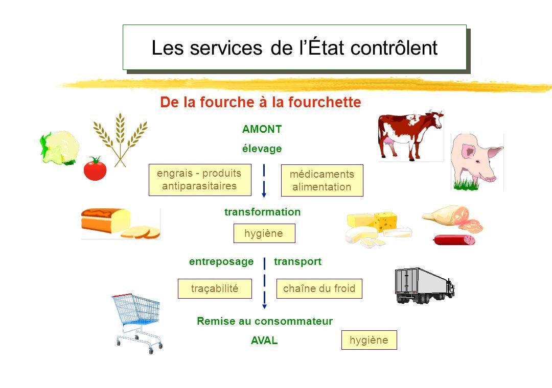 contrôle de lhygiène des aliments PRÉFET DDASS DDCCRF Direction générale de la santé Direction générale de la concurrence, de la consom- mation et de