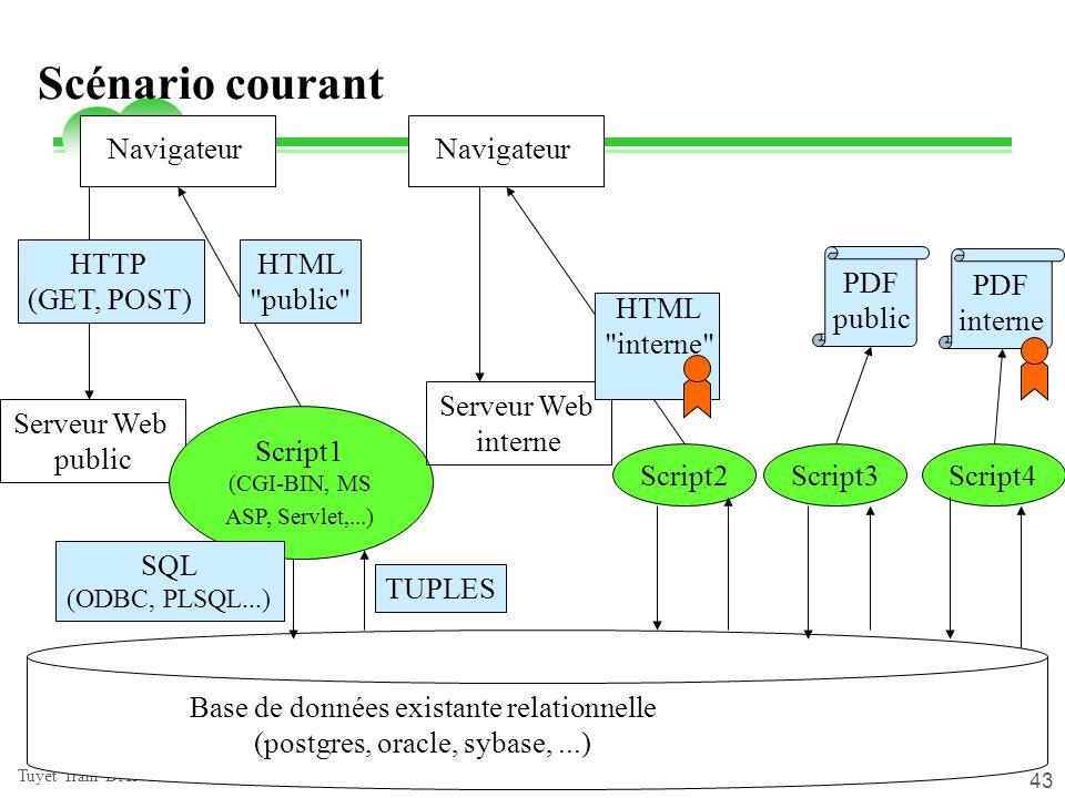 vendredi 2 mai 2014 Tuyêt Trâm DANG NGOC - Université de Versailles 43 Scénario courant Base de données existante relationnelle (postgres, oracle, syb