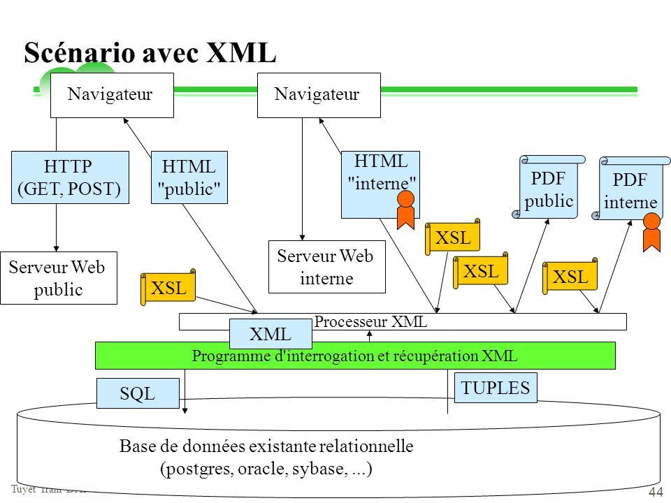 vendredi 2 mai 2014 Tuyêt Trâm DANG NGOC - Université de Versailles 44 Scénario avec XML Base de données existante relationnelle (postgres, oracle, sy