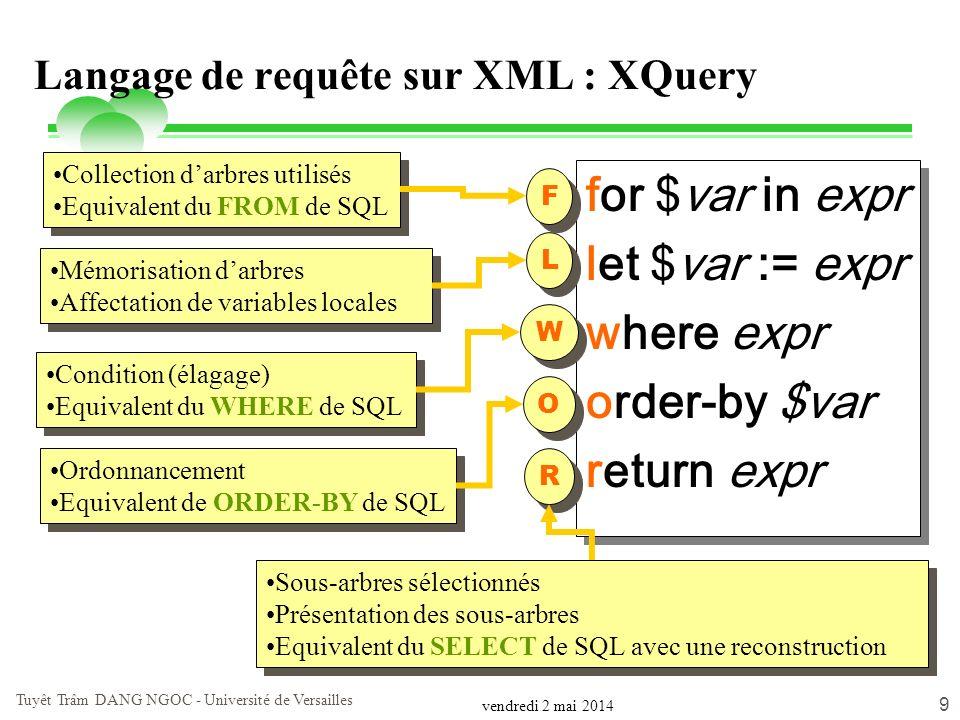 vendredi 2 mai 2014 Tuyêt Trâm DANG NGOC - Université de Versailles 9 Langage de requête sur XML : XQuery for $var in expr let $var := expr where expr